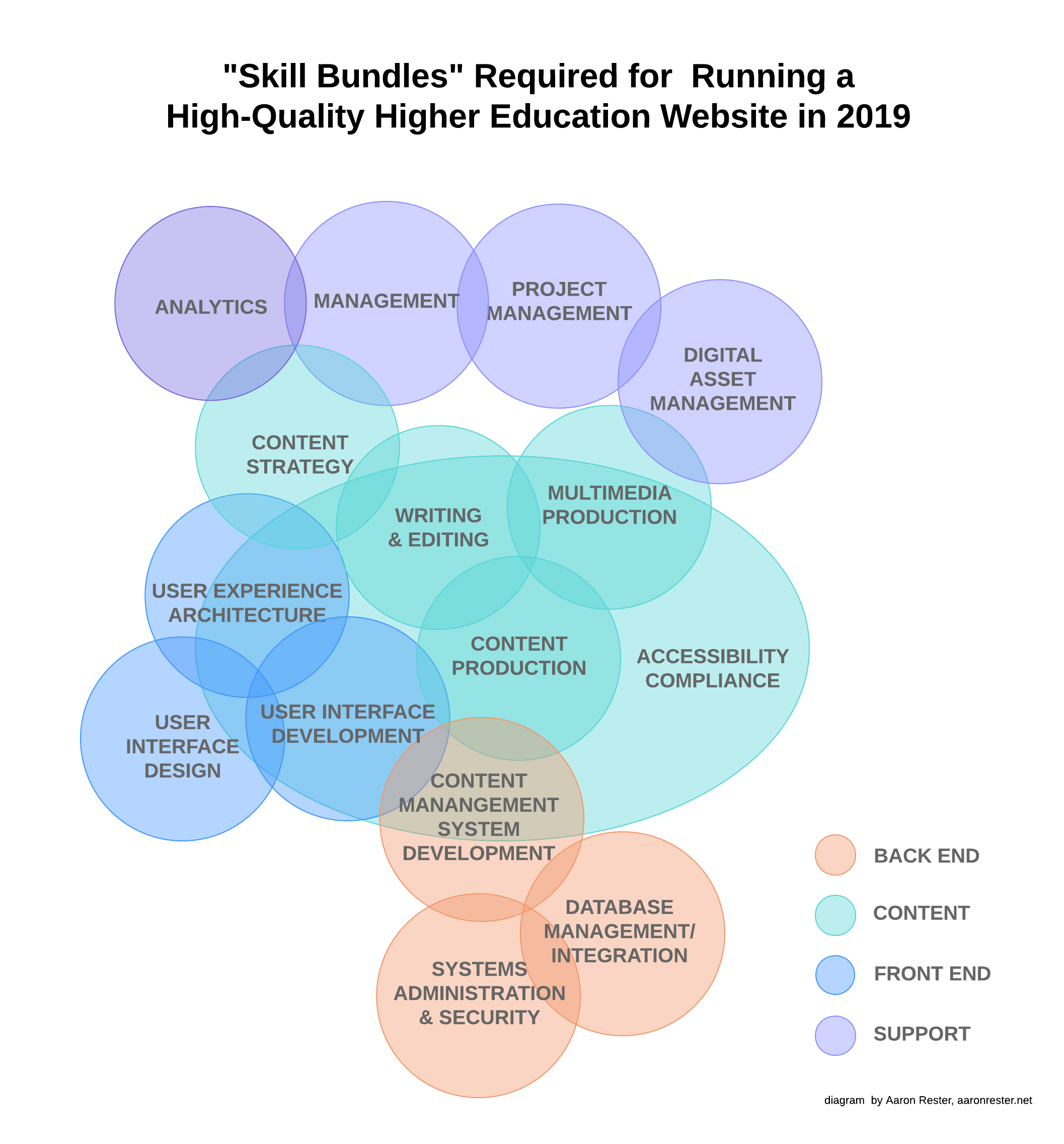 diagram illustrating the skill bundles required for running a high-quality higher education website in 2019